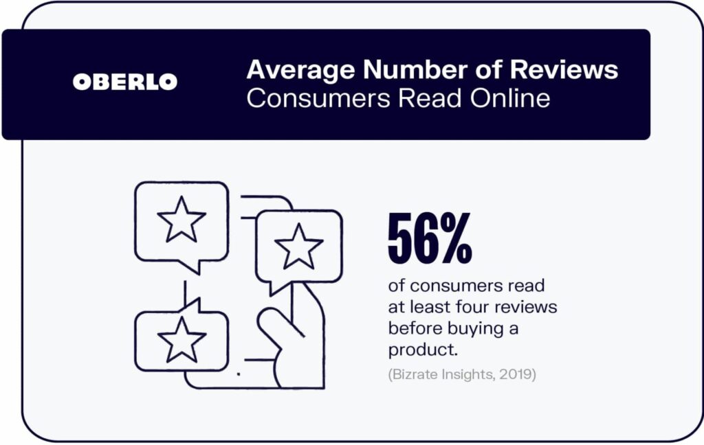 56% of consumers read at least four reviews before buying a product