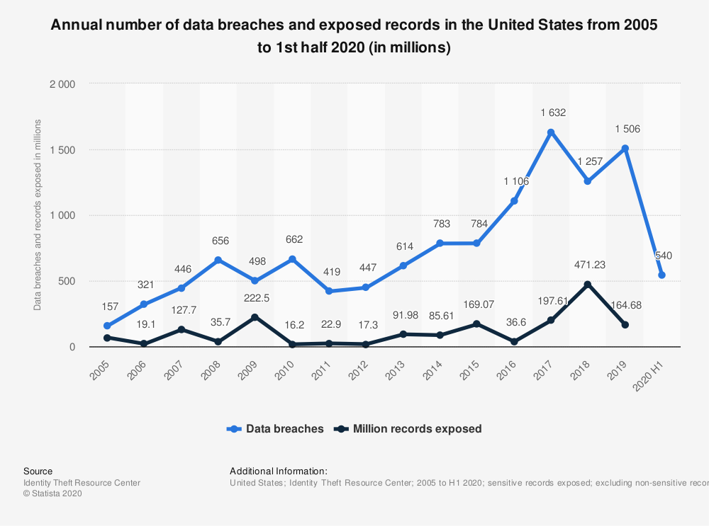 Data breaches and exposed records across the US. Shows a significant spike in 2016.