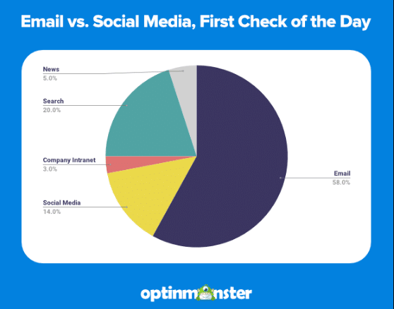 What people check first when they go online