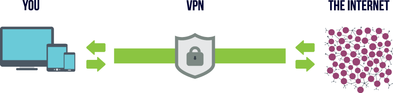 VPN network graphic showing You, the VPN and the Internet